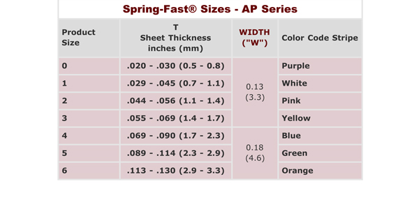 """Spring-Fast® Grommet Edging: The """"AP"""" Series"""