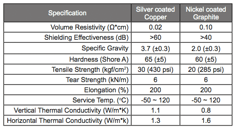 EMI/RFI Shielding: E Series Conductive Silicone